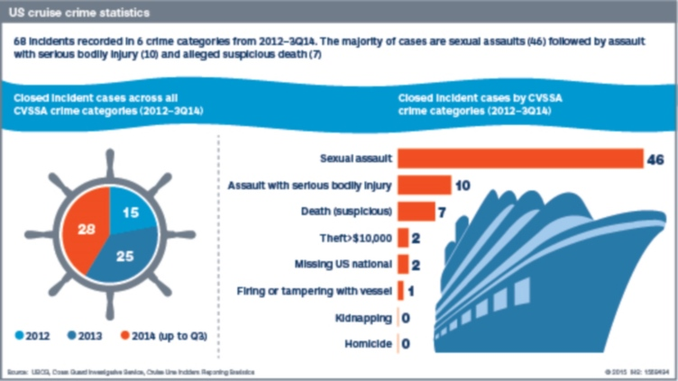 Cruise Line Incident Reporting Statistics From The Coast Guard - Cruise ship crimes